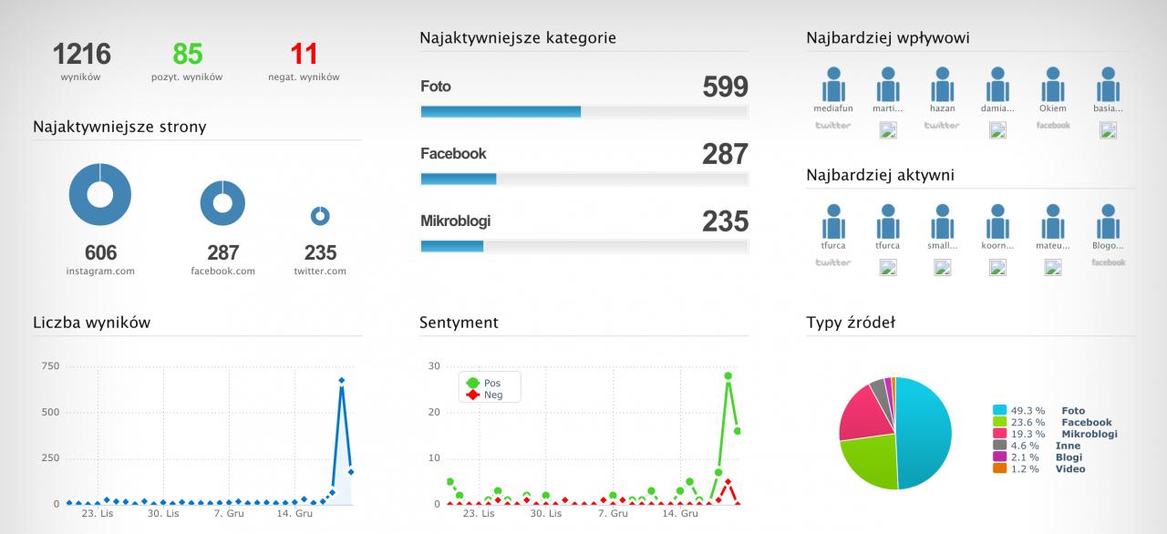 blogowigilia 2015 infografika brand24