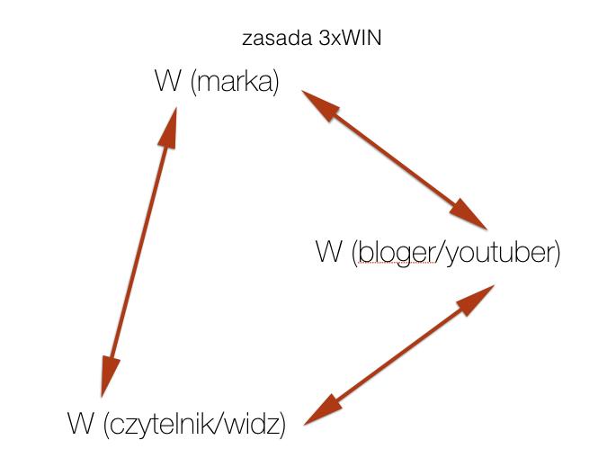zasada 3win
